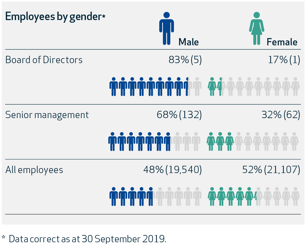 SSP_Employees by gender